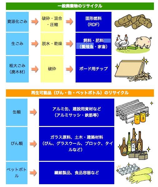 「再生可能品(飲料びん・飲料缶等)処理フローについて」